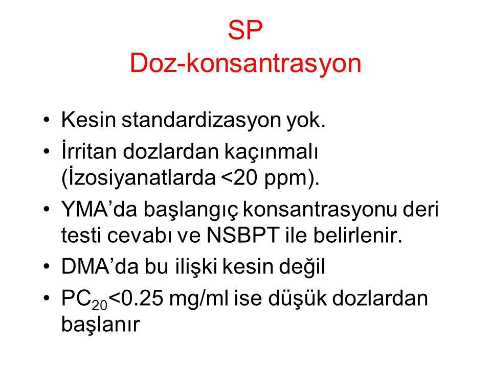 SP Doz-konsantrasyon Kesin standardizasyon yok. İrritan dozlardan kaçınmalı (İzosiyanatlarda <20 ppm). YMA'da başlangıç konsantrasyonu deri testi ceva