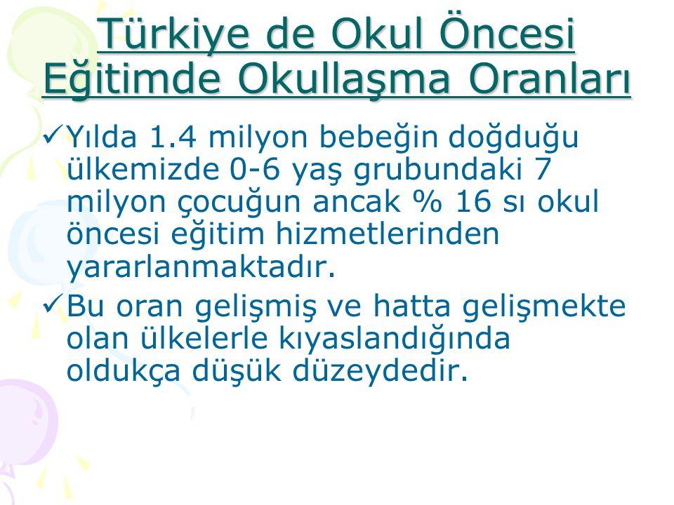 Türkiye de Okul Öncesi Eğitimde Okullaşma Oranları Yılda 1.4 milyon bebeğin doğduğu ülkemizde 0-6 yaş grubundaki 7 milyon çocuğun ancak % 16 sı okul ö