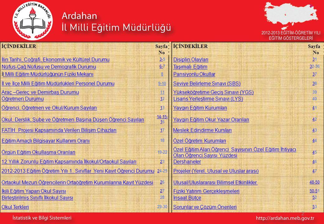 İÇİNDEKİLER Sayfa No İÇİNDEKİLER Sayfa No İlin Tarihi, Coğrafi, Ekonomik ve Kültürel Durumu 3-3-5 Disiplin Olayları 3131 Nüfus-Çağ Nüfusu ve Demografik Durumu 6-6-7 Taşımalı Eğitim 332-36 İl Milli Eğitim Müdürlüğünün Fiziki Mekanıl Milli Eğitim Müdürlüğünün Fiziki Mekanı 8 Pansiyonlu Okullar 3737 İl ve İlçe Milli Eğitim Müdürlükleri Personel Durumu 9-10 Seviye Belirleme Sınavı (SBS) 3838 Araç –Gereç ve Demirbaş Durumu 11 Yükseköğretime Geçiş Sınavı (YGS) 39 Öğretmen Durumu 1212 Lisans Yerleştirme Sınavı (LYS) 40 Öğrenci, Öğretmen ve Okul/Kurum Sayıları 1313 Yaygın Eğitim Kurumları 4141 Okul, Derslik, Şube ve Öğretmen Başına Düşen Öğrenci Sayıları 14-15- 114-15- 16 Yaygın Eğitim Okur Yazar Oranları 4242 FATİH Projesi Kapsamında Verilen Bilişim Cihazları 1717 Meslek Edindirme Kursları 4343 Eğitim Amaçlı Bilgisayar Kullanım Oranı 18 Özel Öğretim Kurumları 4444 4 Örgün Eğitim Okullaşma Oranları 19-22 Özel Eğitim Alan Öğrenci Sayısının Özel Eğitim İhtiyacı Olan Öğrenci Sayısı Yüzdesi 4545 12 Yıllık Zorunlu Eğitim Kapsamında İlkokul/Ortaokul Sayıları 2323 Dershaneler 4646 2012-2013 Eğitim Öğretim Yılı 1.