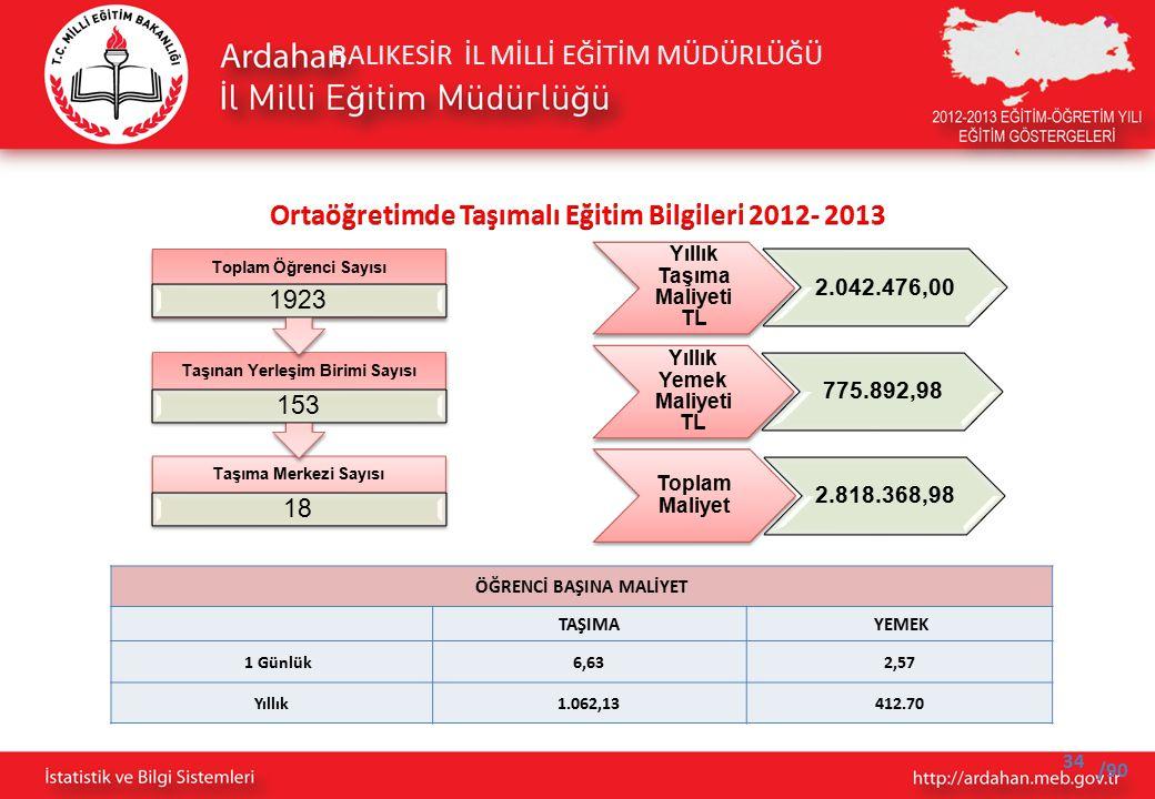 BALIKESİR İL MİLLİ EĞİTİM MÜDÜRLÜĞÜ /90 Taşıma Merkezi Sayısı 18 Taşınan Yerleşim Birimi Sayısı 153 Toplam Öğrenci Sayısı 1923 Yıllık Taşıma Maliyeti TL 2.042.476,00 Yıllık Yemek Maliyeti TL 775.892,98 Toplam Maliyet 2.818.368,98 ÖĞRENCİ BAŞINA MALİYET TAŞIMA YEMEK 1 Günlük6,632,57 Yıllık1.062,13412.70 34