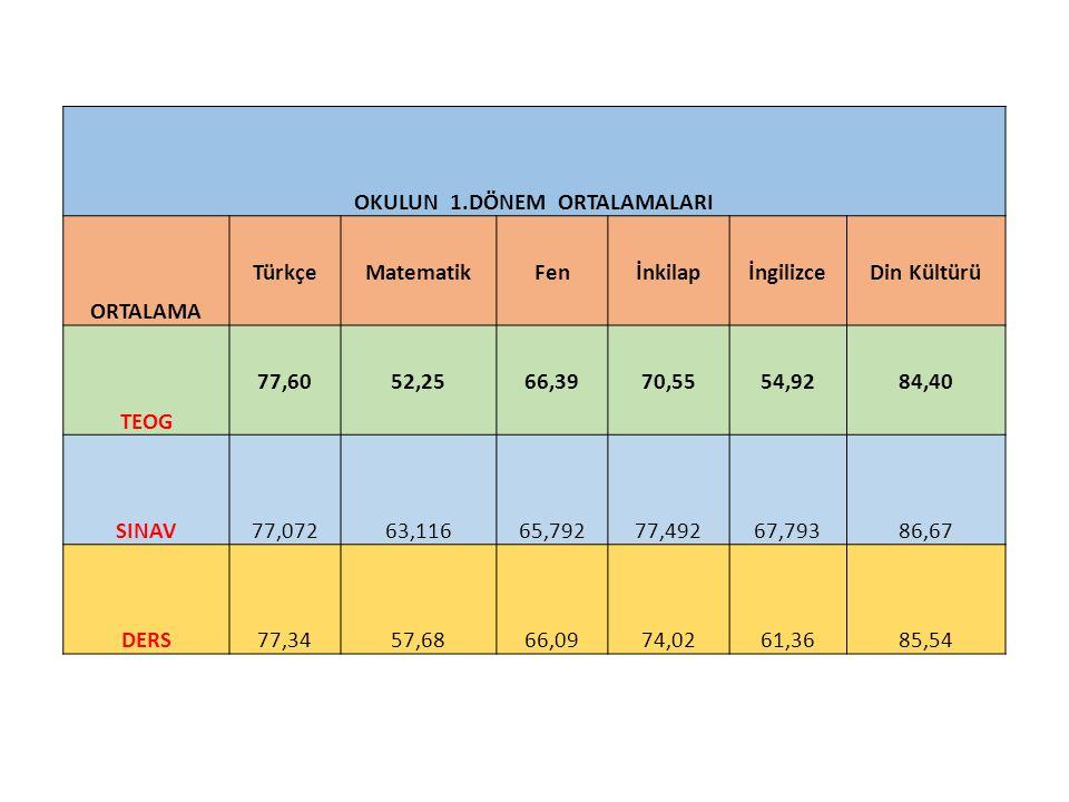 OKULUN 1.DÖNEM ORTALAMALARI ORTALAMA TürkçeMatematikFenİnkilapİngilizceDin Kültürü TEOG 77,6052,2566,3970,5554,9284,40 SINAV77,07263,11665,79277,49267