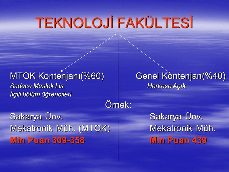 TEKNOLOJİ FAKÜLTESİ MTOK Kontenjanı(%60) Genel Kontenjan(%40) Sadece Meslek Lis.