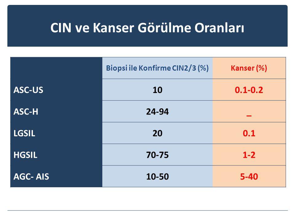 CIN ve Kanser Görülme Oranları Biopsi ile Konfirme CIN2/3 (%)Kanser (%) ASC-US100.1-0.2 ASC-H24-94_ LGSIL200.1 HGSIL70-751-2 AGC- AIS10-505-40