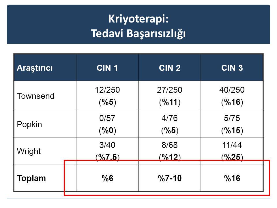 Kriyoterapi: Tedavi Başarısızlığı AraştırıcıCIN 1CIN 2CIN 3 Townsend 12/250 (%5) 27/250 (%11) 40/250 (%16) Popkin 0/57 (%0) 4/76 (%5) 5/75 (%15) Wright 3/40 (%7.5) 8/68 (%12) 11/44 (%25) Toplam%6%7-10%16