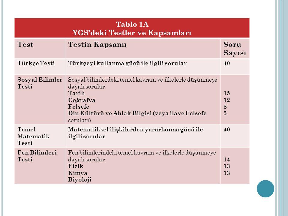 Tablo 1A YGS'deki Testler ve Kapsamları TestTestin KapsamıSoru Sayısı Türkçe TestiTürkçeyi kullanma gücü ile ilgili sorular40 Sosyal Bilimler Testi Sosyal bilimlerdeki temel kavram ve ilkelerle düşünmeye dayalı sorular Tarih Coğrafya Felsefe Din Kültürü ve Ahlak Bilgisi (veya ilave Felsefe soruları) 15 12 8 5 Temel Matematik Testi Matematiksel ilişkilerden yararlanma gücü ile ilgili sorular 40 Fen Bilimleri Testi Fen bilimlerindeki temel kavram ve ilkelerle düşünmeye dayalı sorular Fizik Kimya Biyoloji 14 13