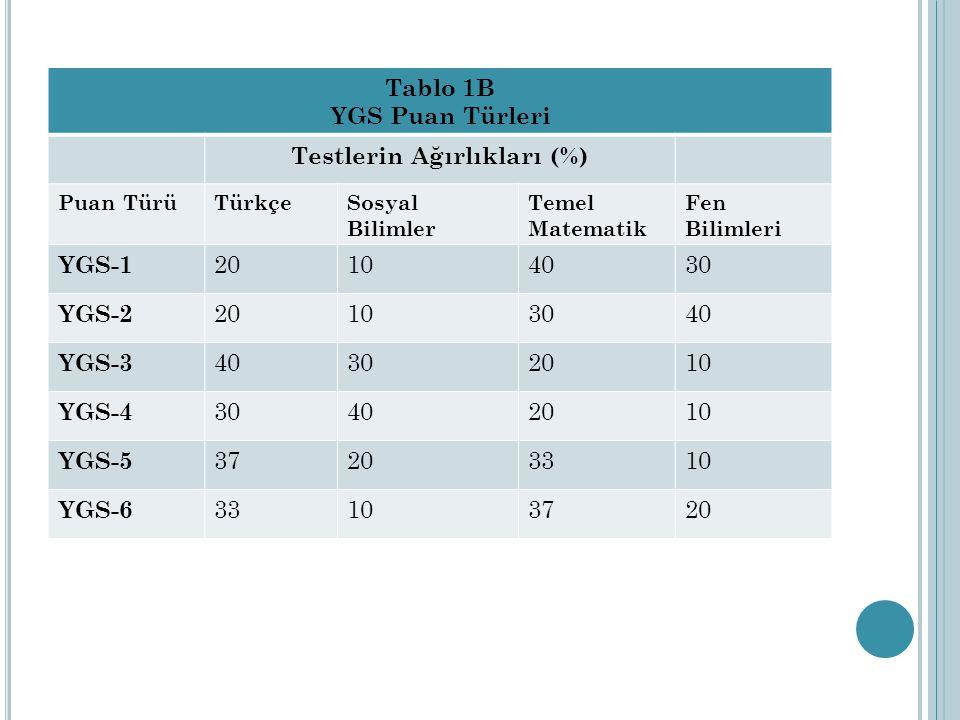 Tablo 1B YGS Puan Türleri Testlerin Ağırlıkları (%) Puan TürüTürkçeSosyal Bilimler Temel Matematik Fen Bilimleri YGS-1 20104030 YGS-2 20103040 YGS-3 40302010 YGS-4 30402010 YGS-5 37203310 YGS-6 33103720