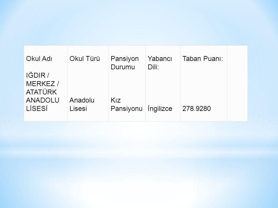 Okul Adı IĞDIR / MERKEZ / ATATÜRK ANADOLU LİSESİ Okul Türü Anadolu Lisesi Pansiyon Durumu Kız Pansiyonu Yabancı Dili: İngilizce Taban Puanı: 278.9280