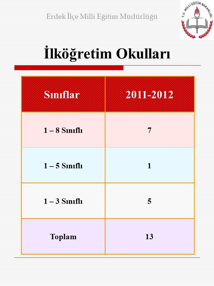 İlköğretim Okulları Erdek İlçe Milli Eğitim Müdürlüğü Sınıflar 2011-2012 1 – 8 Sınıflı7 1 – 5 Sınıflı1 1 – 3 Sınıflı5 Toplam13