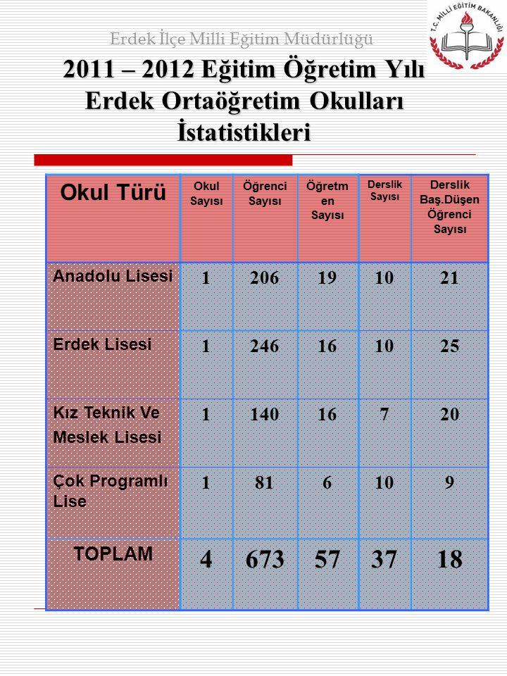 2011 – 2012 Eğitim Öğretim Yılı Erdek Ortaöğretim Okulları İstatistikleri Erdek İlçe Milli Eğitim Müdürlüğü Okul Türü Okul Sayısı Öğrenci Sayısı Öğret
