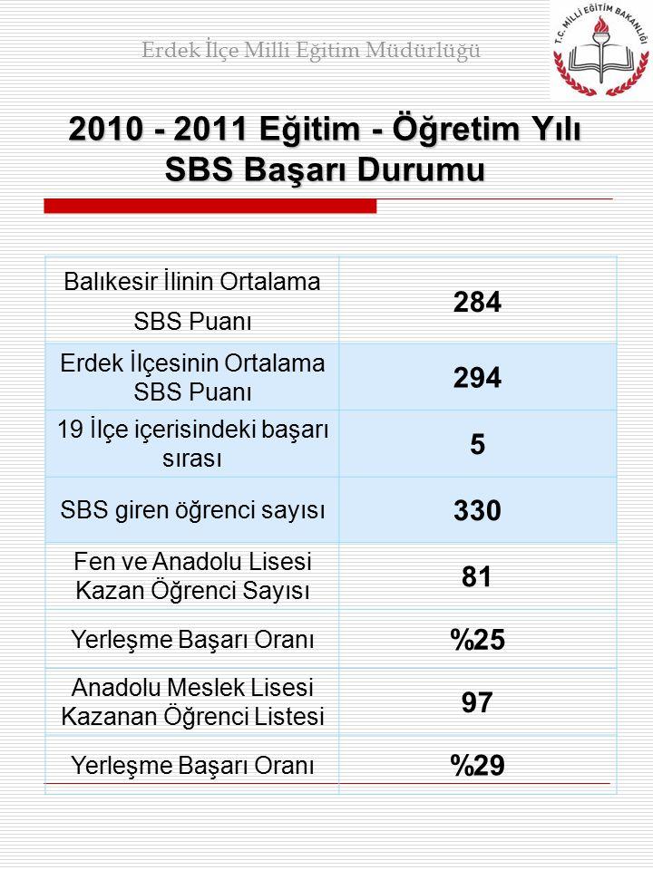 2010 - 2011 Eğitim - Öğretim Yılı SBS Başarı Durumu Balıkesir İlinin Ortalama SBS Puanı 284 Erdek İlçesinin Ortalama SBS Puanı 294 19 İlçe içerisindeki başarı sırası 5 SBS giren öğrenci sayısı 330 Fen ve Anadolu Lisesi Kazan Öğrenci Sayısı 81 Yerleşme Başarı Oranı %25 Anadolu Meslek Lisesi Kazanan Öğrenci Listesi 97 Yerleşme Başarı Oranı %29 Erdek İlçe Milli Eğitim Müdürlüğü