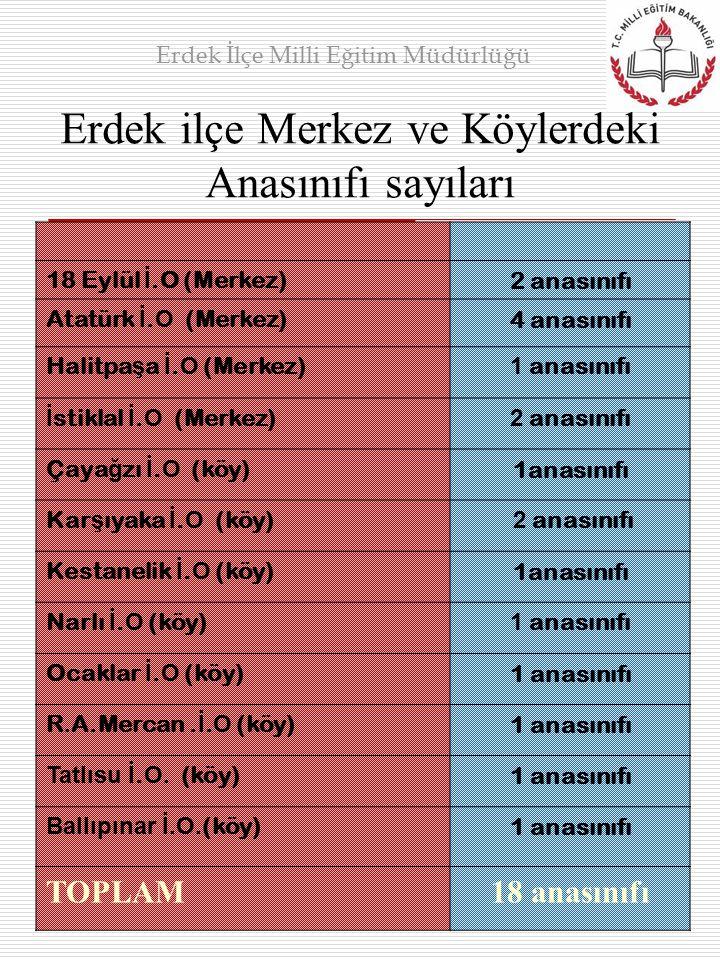 Erdek ilçe Merkez ve Köylerdeki Anasınıfı sayıları 18 Eylül İ.O (Merkez)2 anasınıfı Atatürk İ. O (Merkez)4 anasınıfı Halitpa ş a İ. O (Merkez) 1 anası