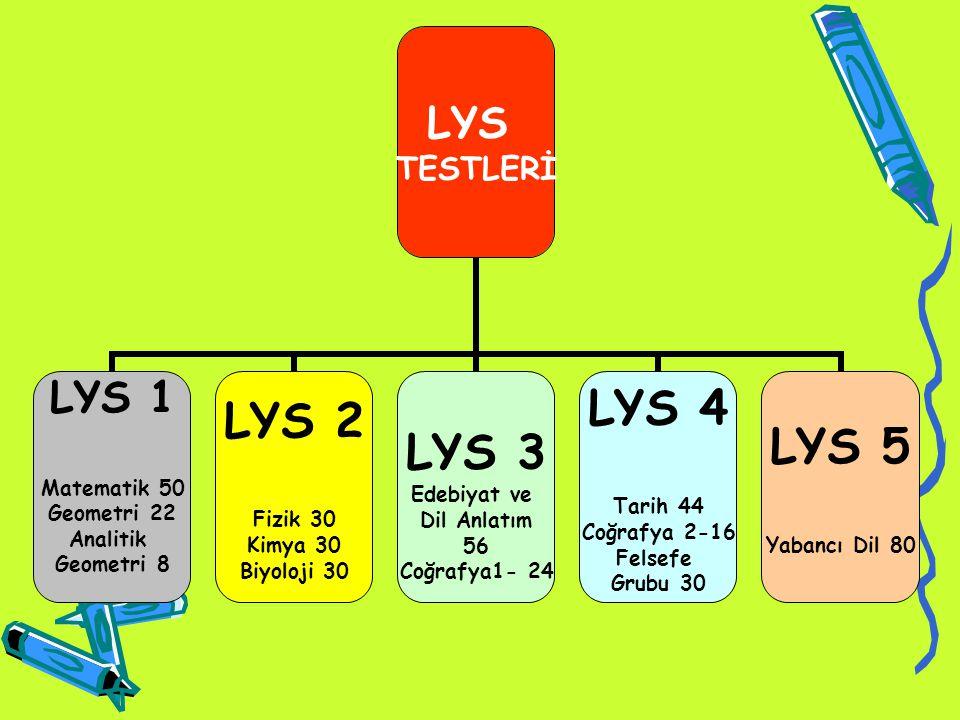 LYS-1 :(MATEMATİK-GEOMETRİ- ANALİTİK GEOMETRİ) LYS-2 :(FİZİK-KİMYA-BİYOLOJİ) LYS-3 :(EDEBİYAT-DİL ANLATIM- COĞRAFYA-1) LYS-4 :(TARİH-COĞRAFYA / 2 – FELSEFE GRUBU) LYS-5 :(YABANCI DİL)