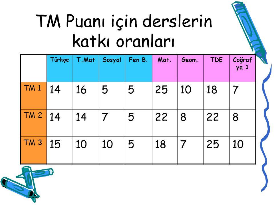 TM PUANI (HUKUK,İKTİSAT,İŞLETME VB..) YGS +LYS 1 + LYS 3 LYS-1:(MATEMATİK-GEOMETRİ- ANALİTİK GEOMETRİ) LYS-3:(EDEBİYAT-DİL ANLATIM- COĞRAFYA-1) YGS: (