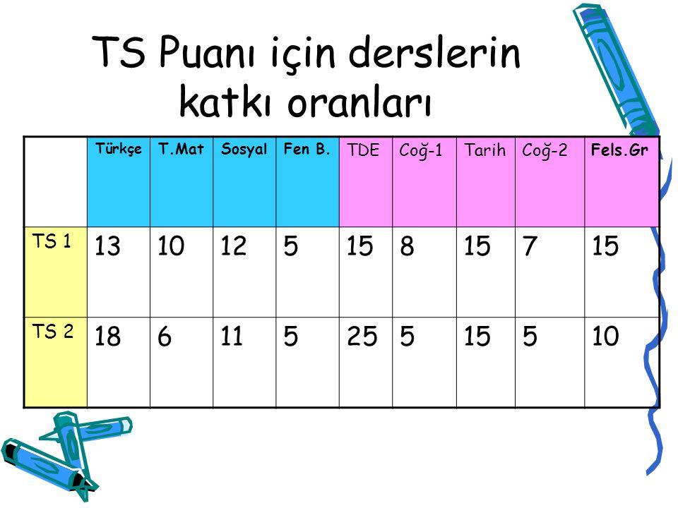 TS PUANI (SOSYAL BİLİMLER, EDEBİYAT, İLETİŞİM HALKLA İLİŞKİLER VB..) YGS + LYS 3 + LYS 4 LYS-3 :(EDEBİYAT-DİL ANLATIM- COĞRAFYA-1) LYS-4 :(TARİH-COĞRAFYA / 2 –FELSEFE GRUBU) YGS :(SOSYAL BİLİMLER VE TÜRKÇENİN KATKISI PLANLANMAKTADIR.)