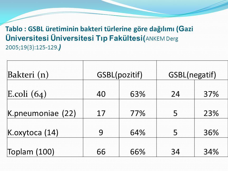 Tablo : GSBL üretiminin bakteri türlerine göre dağılımı ( G azi Üniversitesi Üniversitesi Tıp Fakültesi( ANKEM Derg 2005;19(3):125-129. ) Bakteri (n)G
