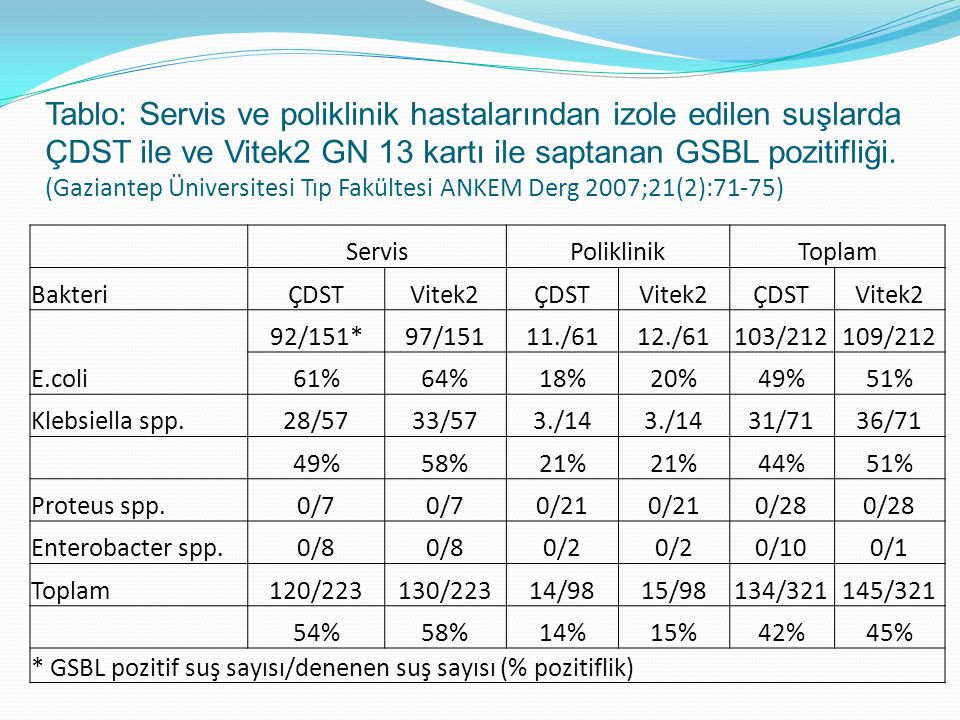 Tablo: Servis ve poliklinik hastalarından izole edilen suşlarda ÇDST ile ve Vitek2 GN 13 kartı ile saptanan GSBL pozitifliği. (Gaziantep Üniversitesi