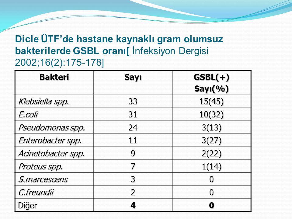 Dicle ÜTF'de hastane kaynaklı gram olumsuz bakterilerde GSBL oranı[ İnfeksiyon Dergisi 2002;16(2):175-178] BakteriSayıGSBL(+)Sayı(%) Klebsiella spp. 3
