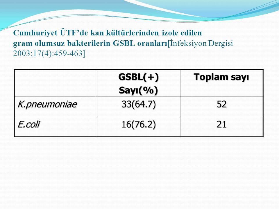 Cumhuriyet ÜTF'de kan kültürlerinden izole edilen gram olumsuz bakterilerin GSBL oranları[İnfeksiyon Dergisi 2003;17(4):459-463] GSBL(+)Sayı(%) Toplam sayı K.pneumoniae33(64.7)52 E.coli16(76.2)21