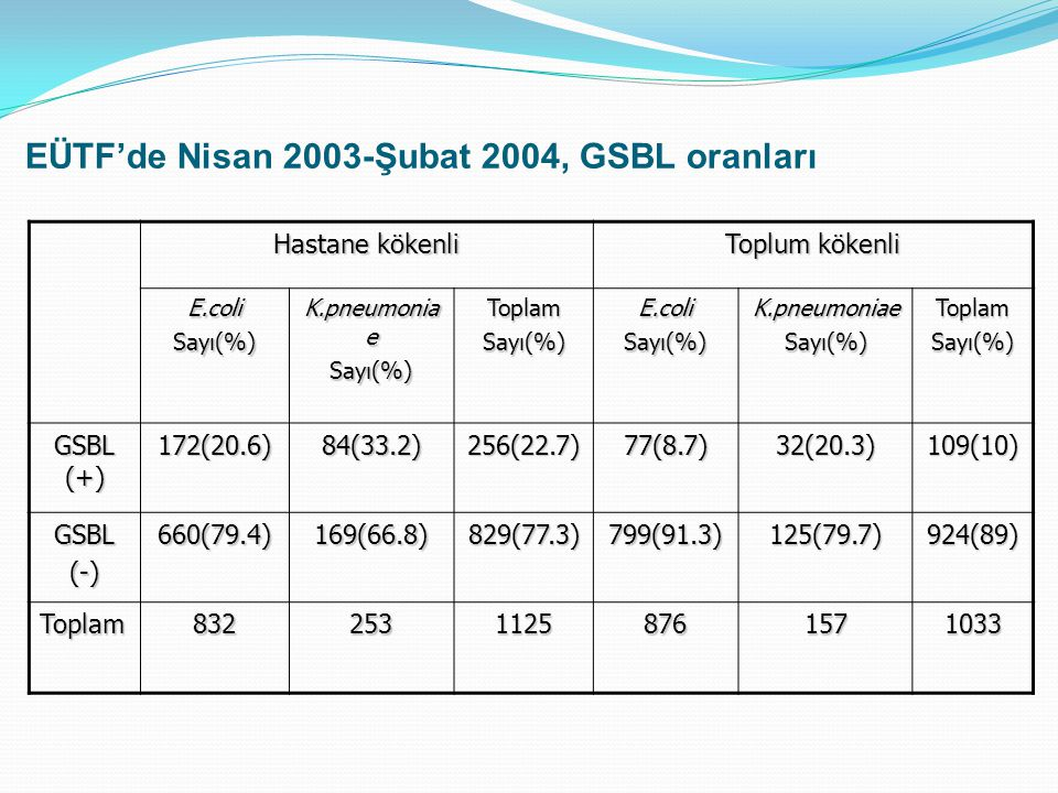 EÜTF'de Nisan 2003-Şubat 2004, GSBL oranları Hastane kökenli Toplum kökenli E.coliSayı(%) K.pneumonia e Sayı(%)ToplamSayı(%)E.coliSayı(%)K.pneumoniaeS