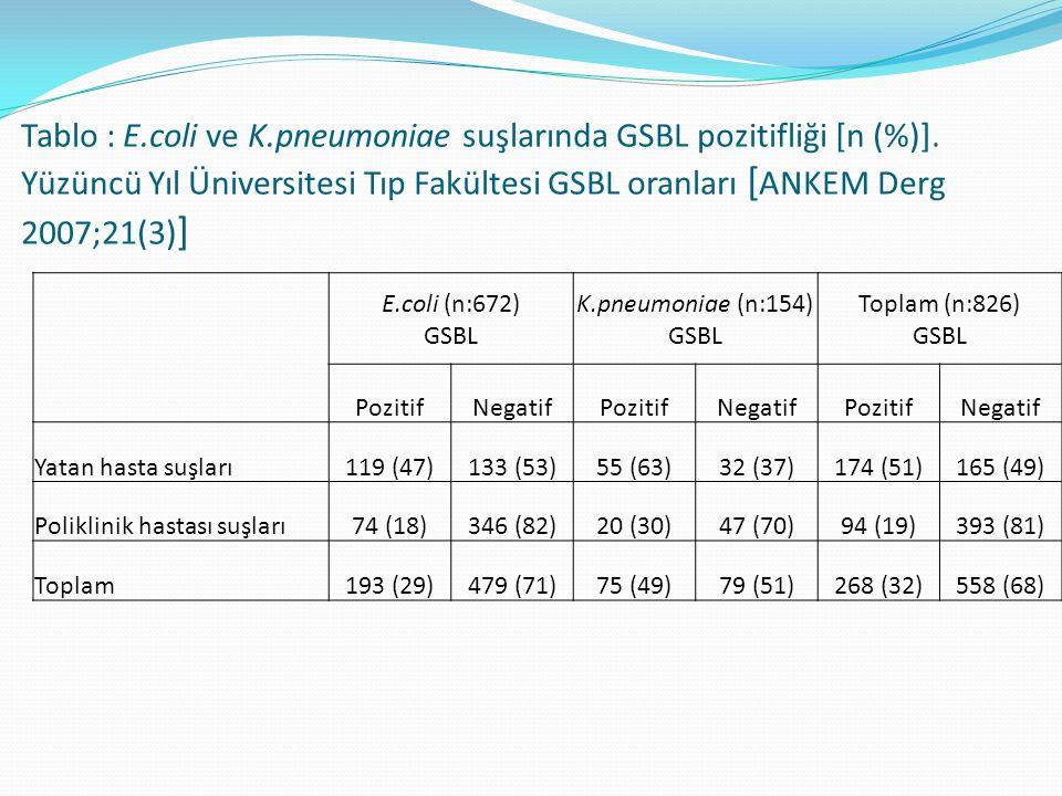 Tablo : E.coli ve K.pneumoniae suşlarında GSBL pozitifliği [n (%)]. Yüzüncü Yıl Üniversitesi Tıp Fakültesi GSBL oranları [ ANKEM Derg 2007;21(3) ] E.c