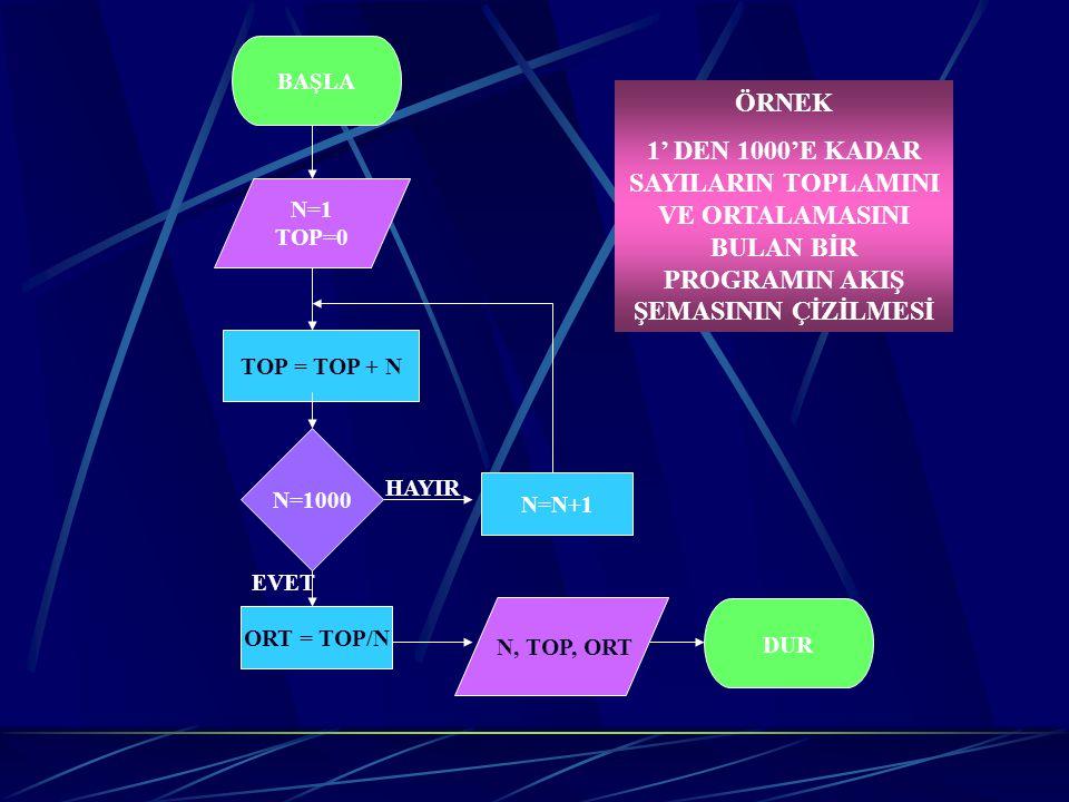 3- Algoritmaların Programlama Dilleri ile ifade edilmesi Bilgisayar programlama dilleri, bir algoritmayı, derleyicide işlenebilecek biçimde tasvir edebilmek için, hassas ve kesin olarak tanımlanmış yapılara sahip olan dillerdir.