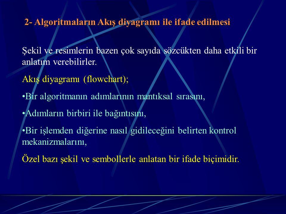 2- Algoritmaların Akış diyagramı ile ifade edilmesi Şekil ve resimlerin bazen çok sayıda sözcükten daha etkili bir anlatım verebilirler.