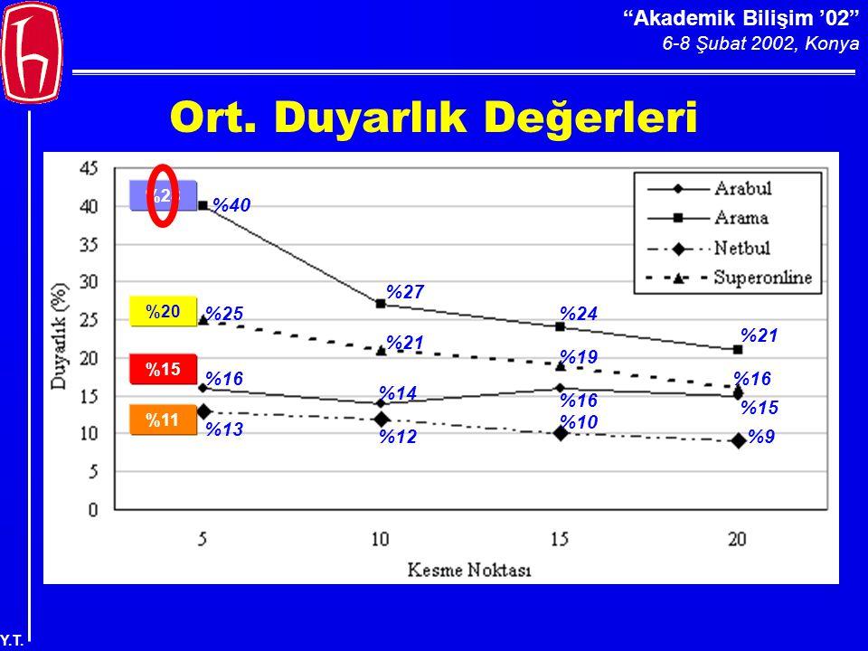 Akademik Bilişim '02 6-8 Şubat 2002, Konya Y.T. Ort.