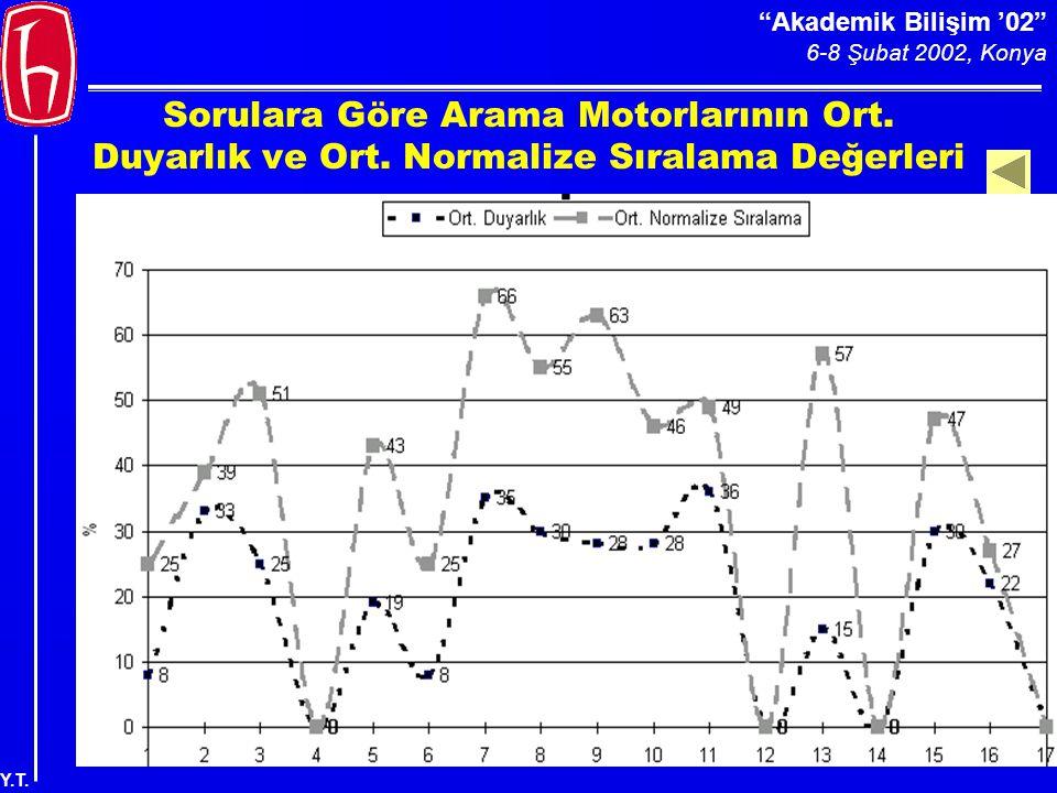 Akademik Bilişim '02 6-8 Şubat 2002, Konya Y.T. Sorulara Göre Arama Motorlarının Ort.