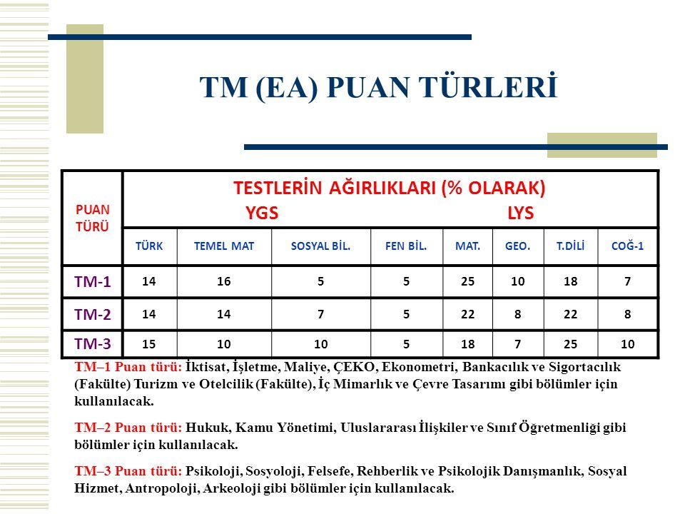 TM (EA) PUAN TÜRLERİ PUAN TÜRÜ TESTLERİN AĞIRLIKLARI (% OLARAK) YGS LYS TÜRKTEMEL MATSOSYAL BİL.FEN BİL.MAT.GEO.T.DİLİCOĞ-1 TM-1 1416552510187 TM-2 14 75228 8 TM-3 1510 51872510 TM–1 Puan türü: İktisat, İşletme, Maliye, ÇEKO, Ekonometri, Bankacılık ve Sigortacılık (Fakülte) Turizm ve Otelcilik (Fakülte), İç Mimarlık ve Çevre Tasarımı gibi bölümler için kullanılacak.