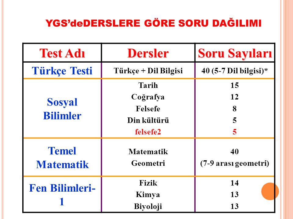 LYS3-LYS4 PUAN TÜRÜ TESTLERİN AĞIRLIKLARI (% OLARAK) TÜRK TEMEL MAT SOSYALBİL.FEN BİLT.DİLİCOĞ-2TARİHCOĞ-2FEL G.