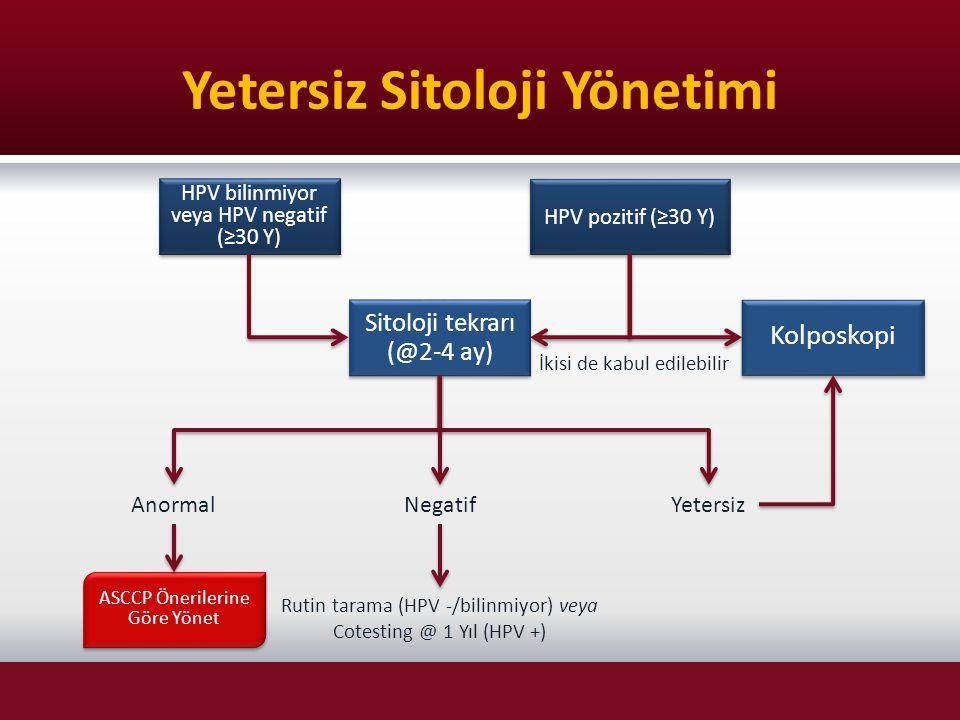 Yetersiz Sitoloji Yönetimi HPV bilinmiyor veya HPV negatif (≥30 Y) HPV pozitif (≥30 Y) Sitoloji tekrarı (@2-4 ay) Kolposkopi ASCCP Önerilerine Göre Yö