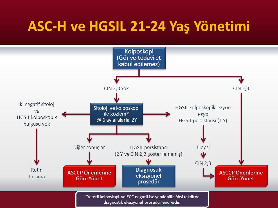 ASC-H ve HGSIL 21-24 Yaş Yönetimi Kolposkopi (Gör ve tedavi et kabul edilemez) Kolposkopi (Gör ve tedavi et kabul edilemez) CIN 2,3 YokCIN 2,3 Sitoloj
