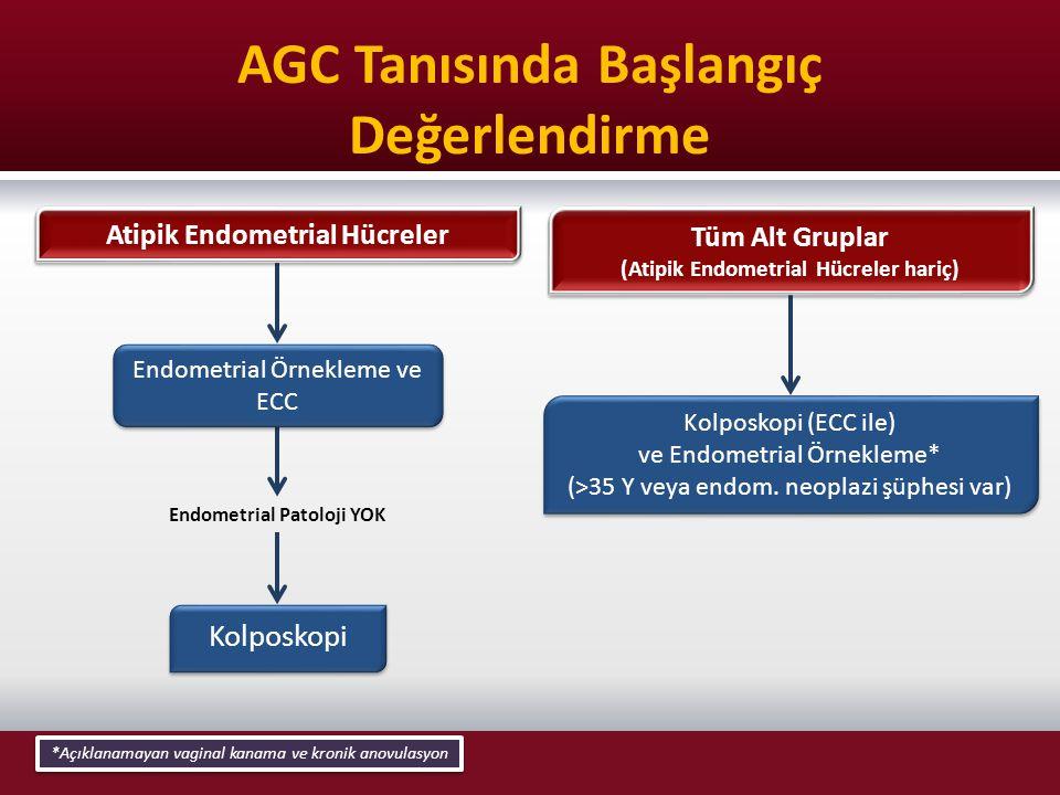 AGC Tanısında Başlangıç Değerlendirme Atipik Endometrial Hücreler Kolposkopi Endometrial Örnekleme ve ECC Endometrial Örnekleme ve ECC Endometrial Pat