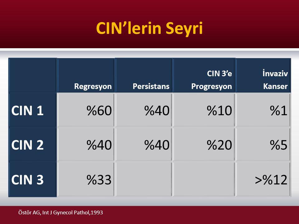 CIN'lerin Seyri Östör AG, Int J Gynecol Pathol,1993 RegresyonPersistans CIN 3'e Progresyon İnvaziv Kanser CIN 1%60%40%10%1 CIN 2%40 %20%5 CIN 3%33>%12