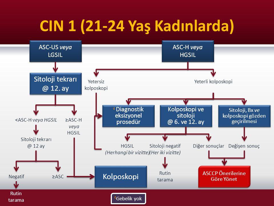 CIN 1 (21-24 Yaş Kadınlarda) ASC-US veya LGSIL Kolposkopi ASCCP Önerilerine Göre Yönet ASC-H veya HGSIL Kolposkopi ve sitoloji @ 6. ve 12. ay Kolposko