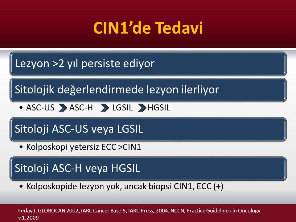 CIN1'de Tedavi Lezyon >2 yıl persiste ediyorSitolojik değerlendirmede lezyon ilerliyor ASC-US ASC-H LGSIL HGSIL Sitoloji ASC-US veya LGSIL Kolposkopi