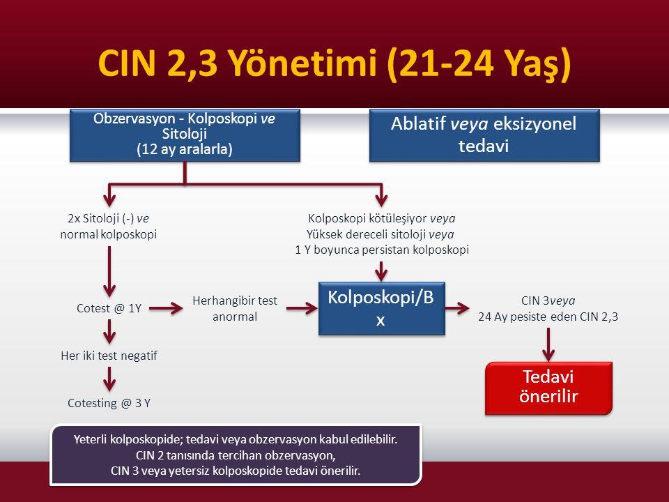 CIN 2,3 Yönetimi (21-24 Yaş) Kolposkopi/B x Tedavi önerilir Obzervasyon - Kolposkopi ve Sitoloji (12 ay aralarla) Obzervasyon - Kolposkopi ve Sitoloji