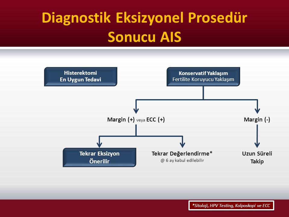 Diagnostik Eksizyonel Prosedür Sonucu AIS Histerektomi En Uygun Tedavi Margin (+) veya ECC (+) Margin (-) Tekrar Değerlendirme* @ 6 ay kabul edilebili