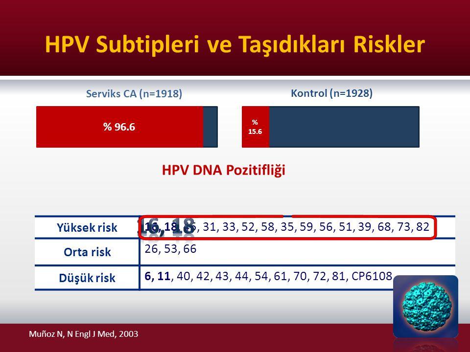 Serviks CA (n=1918) Kontrol (n=1928) HPV Subtipleri ve Taşıdıkları Riskler Yüksek risk 16, 18, 45, 31, 33, 52, 58, 35, 59, 56, 51, 39, 68, 73, 82 Orta