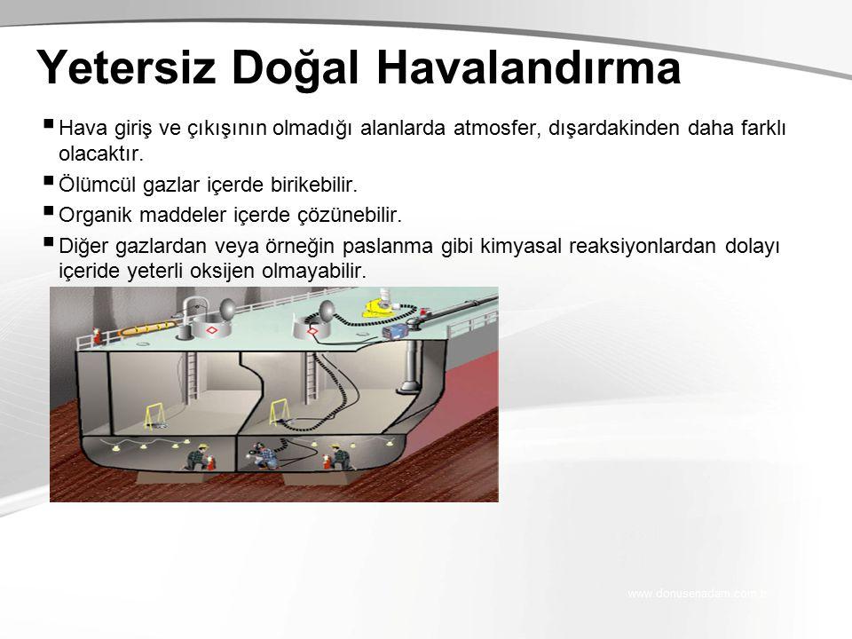 www.donusenadam.com.tr Yetersiz Doğal Havalandırma  Hava giriş ve çıkışının olmadığı alanlarda atmosfer, dışardakinden daha farklı olacaktır.