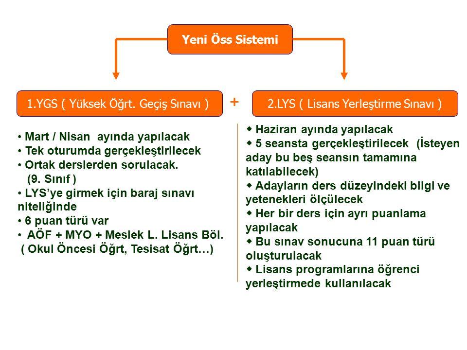 1.YGS ( Yüksek Öğrt.