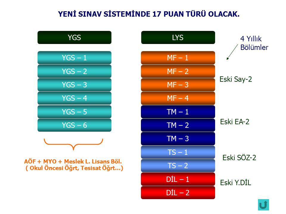 2009 Puan Türü2010 Puan TürüProgramlar SAY-1YGS-1 veya YGS-2 Önlisans ve Açıköğretim Programları SÖZ-1YGS-3 veya YGS-4 EA-1YGS-5 veya YGS-6 SAY-2MF-1, MF-2, MF-3 veya MF-4 Lisans Programları (Meslek lisesi çıkışlı adayların ek puanla girdikleri hariç) SÖZ-2TS-1 veya TS-2 EA-2TM-1, TM-2 veya TM-3 DİLDİL-1 veya DİL-2 2009 ÖSS Puan Türlerinin 2010 ÖSYS'deki Karşılıkları Not: Her puan türündeki puanlar, en küçüğü 100, en büyüğü 500 olan puanlar olarak hesaplanacaktır.