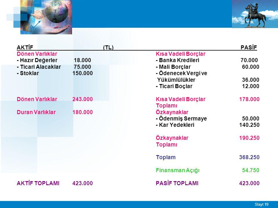 Slayt 19 AKTİF (TL) PASİF Dönen VarlıklarKısa Vadeli Borçlar - Hazır Değerler 18.000- Banka Kredileri 70.000 - Ticari Alacaklar 75.000- Mali Borçlar 6