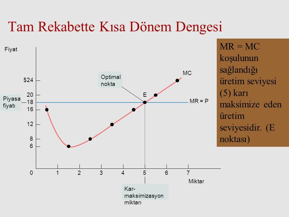 Tam Rekabette Kısa Dönem Dengesi MR = MC koşulunun sağlandığı üretim seviyesi (5) karı maksimize eden üretim seviyesidir. (E noktası) 76543210 $24 20