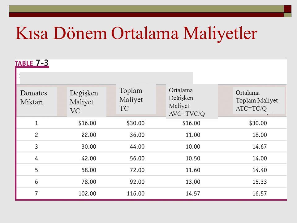 Kısa Dönem Ortalama Maliyetler Domates Miktarı Değişken Maliyet VC Toplam Maliyet TC Ortalama Değişken Maliyet AVC=TVC/Q Ortalama Toplam Maliyet ATC=T