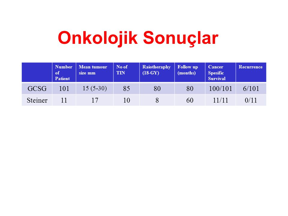Onkolojik Sonuçlar Number of Patient Mean tumour size mm No of TIN Raiotheraphy (18-GY) Follow up (months) Cancer Spesific Survival Recurrence GCSG101