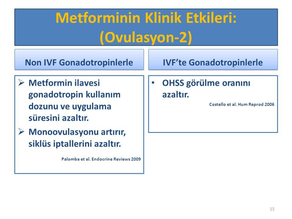 Non IVF Gonadotropinlerle  Metformin ilavesi gonadotropin kullanım dozunu ve uygulama süresini azaltır.  Monoovulasyonu artırır, siklüs iptallerini