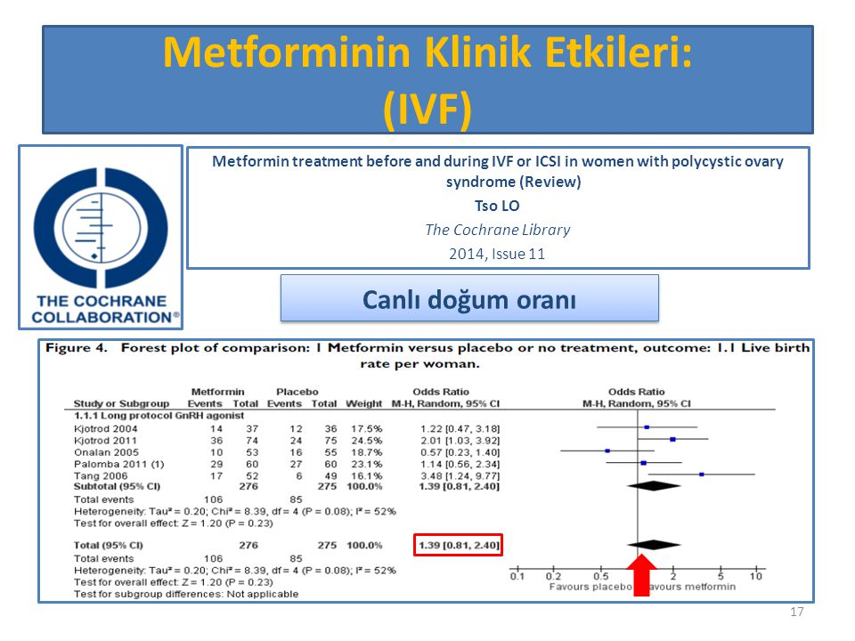 Metforminin Klinik Etkileri: (IVF) Metformin treatment before and during IVF or ICSI in women with polycystic ovary syndrome (Review) Tso LO The Cochr