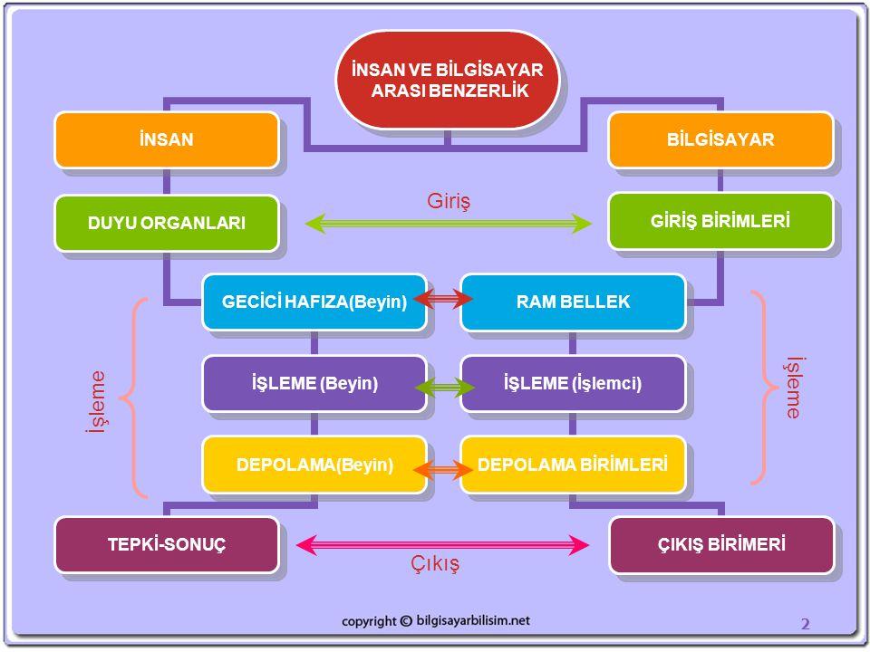 2 Çıkış İNSAN VE BİLGİSAYAR ARASI BENZERLİK İNSAN DUYU ORGANLARI GECİCİ HAFIZA(Beyin) İŞLEME (Beyin) DEPOLAMA(Beyin) TEPKİ-SONUÇ BİLGİSAYAR GİRİŞ BİRİ
