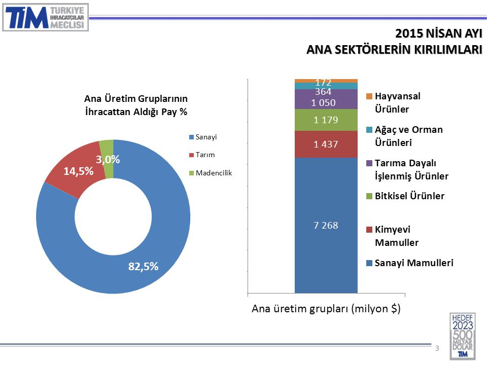 14 2015 – NİSAN AYINDA EN FAZLA İHRACAT YAPILAN İLK 10 İL (% Değ.) 2.